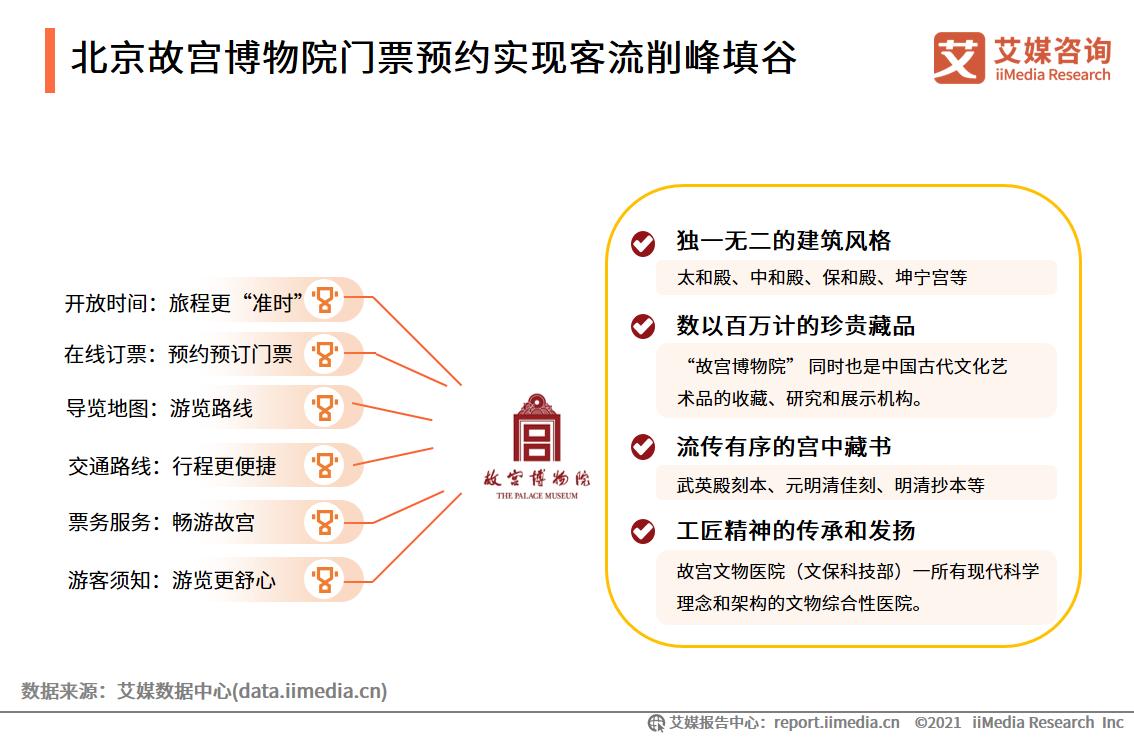 北京故宫博物院门票预约实现客流削峰填谷