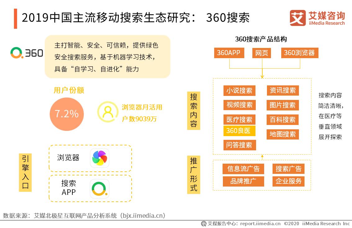 2019中国主流移动搜索生态研究: 360搜索