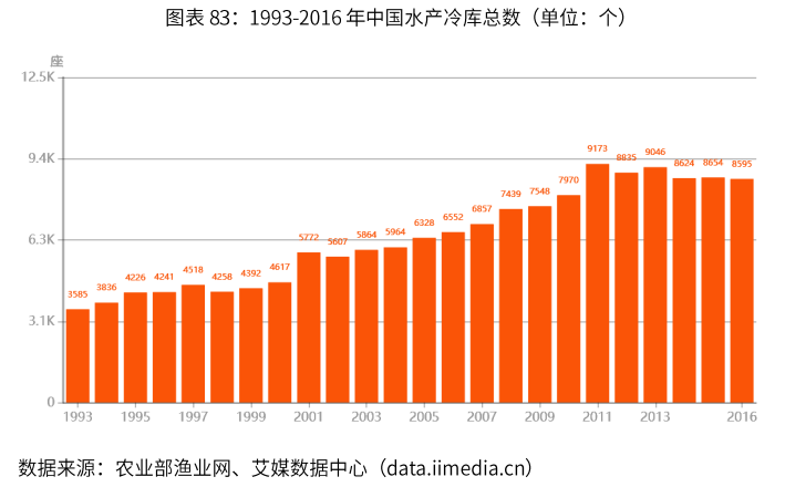 1993-2016年中国水产冷库总数