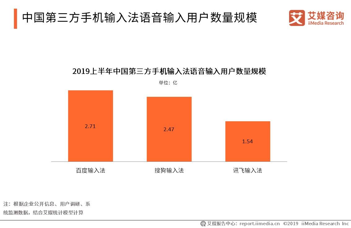中国第三方手机输入法