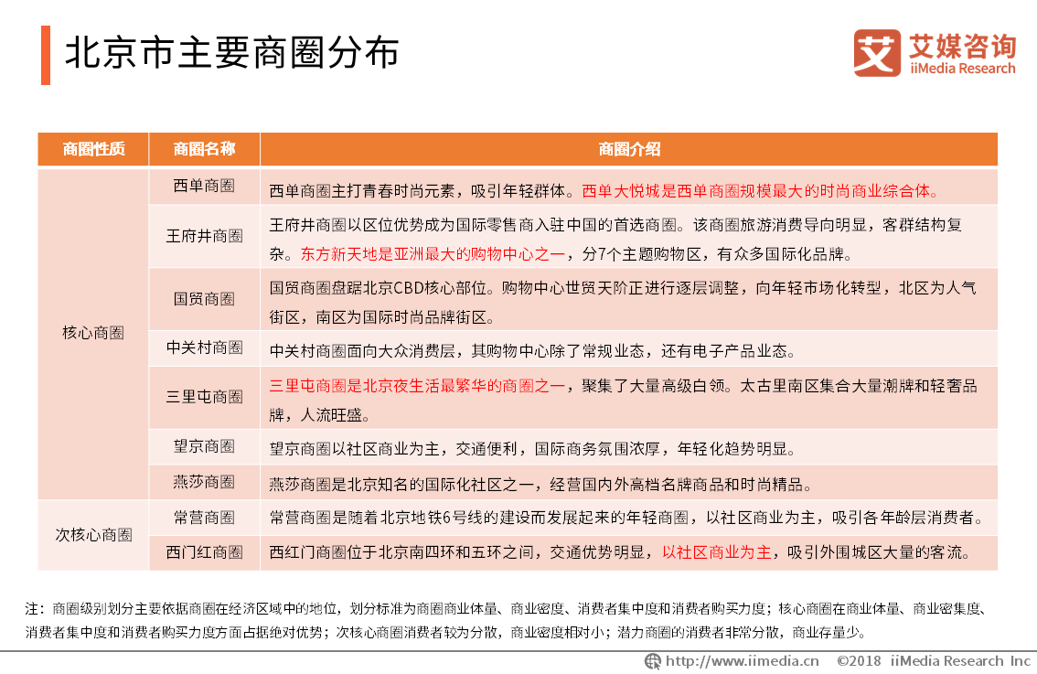 北京市主要商圈分布