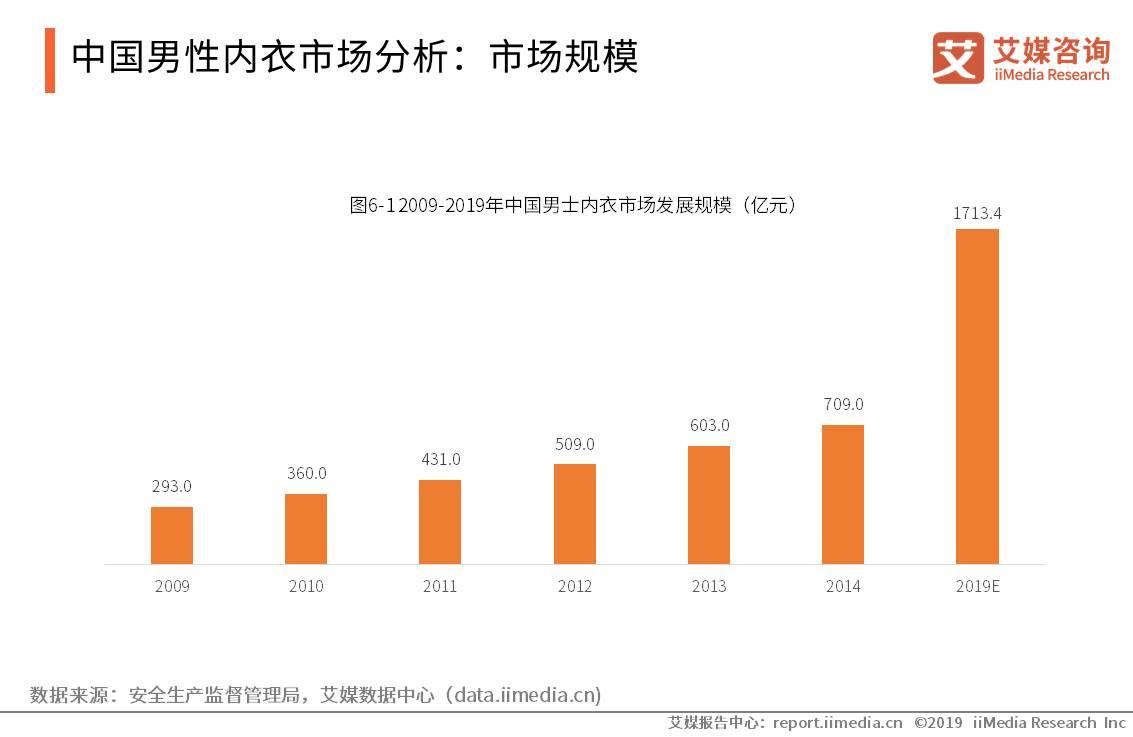 中国内衣产业数据分析:2019年男士内衣市场规模将扩大到1713.4亿元