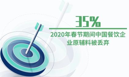 餐饮行业数据分析:2020年春节期间35%中国餐饮企业原辅料被丢弃