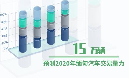 汽车行业数据分析:预测2020年缅甸汽车交易量为15万辆