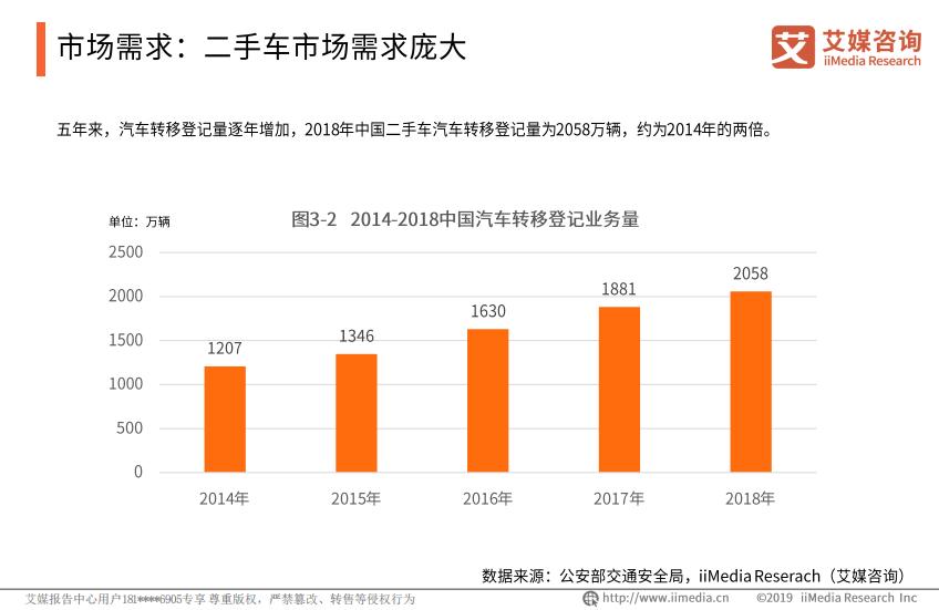 2014—2018年中国汽车转移登记业务量