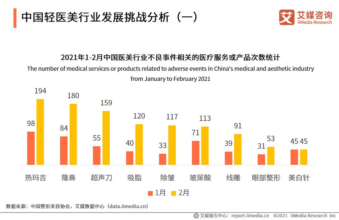 中国轻医美行业发展挑战分析(一)