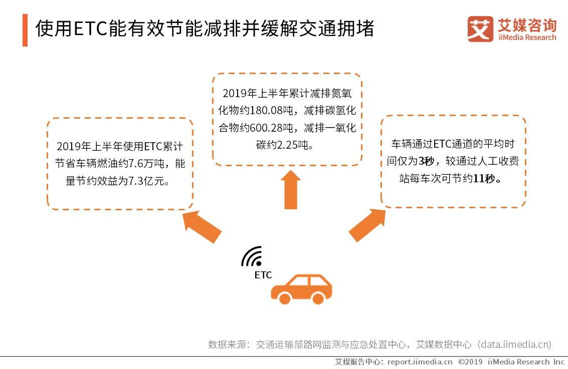 使用ETC能有效节能减排并缓解交通拥堵