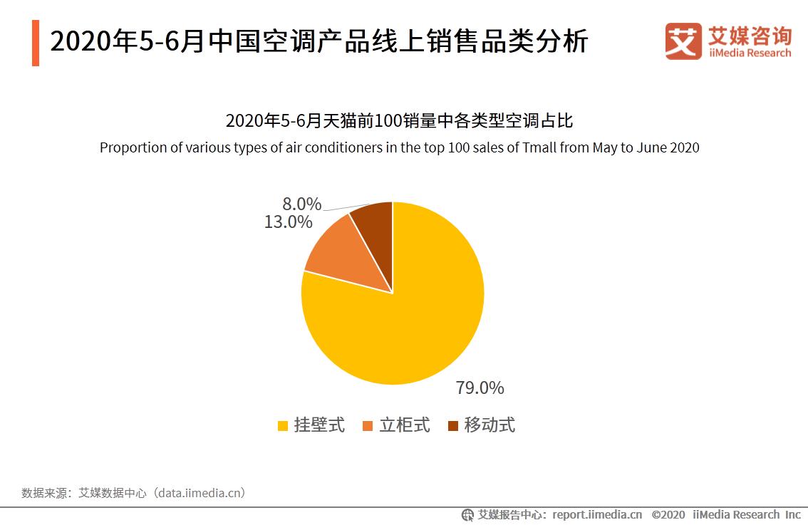 2020年5-6月中国空调产品线上销售品类分析