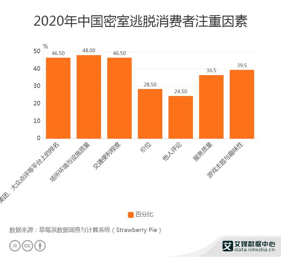 2020年中国密室逃脱消费者注重因素