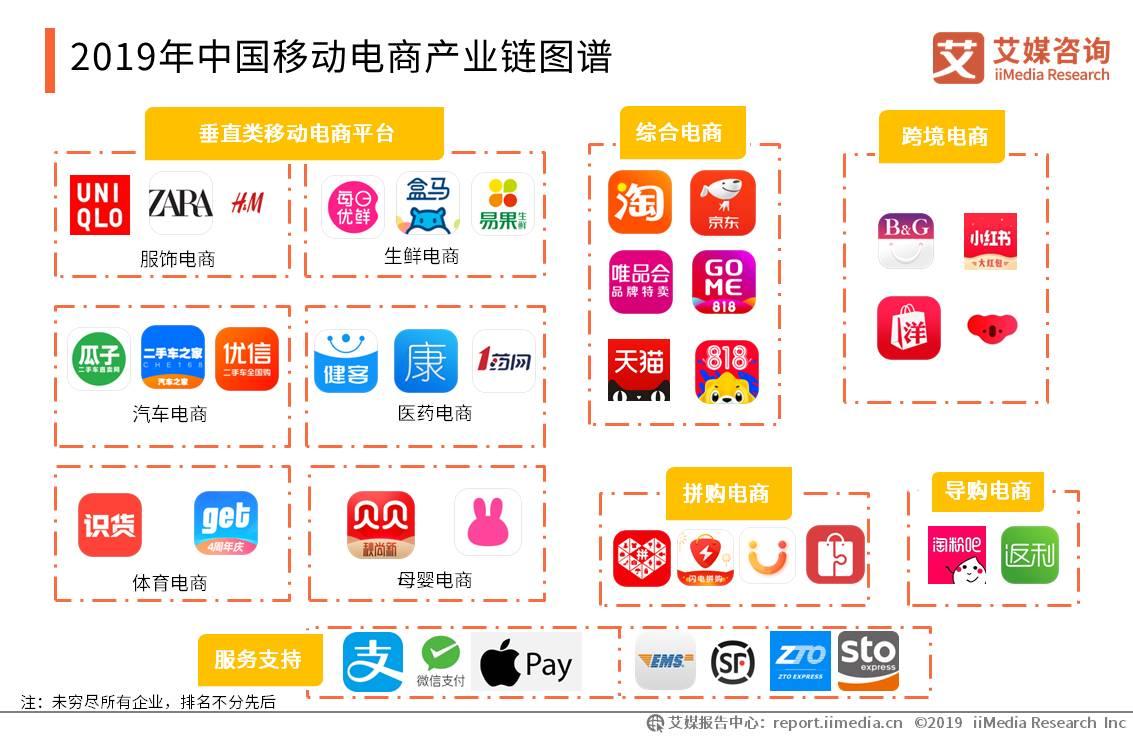 2019年中国移动电商产业链图谱