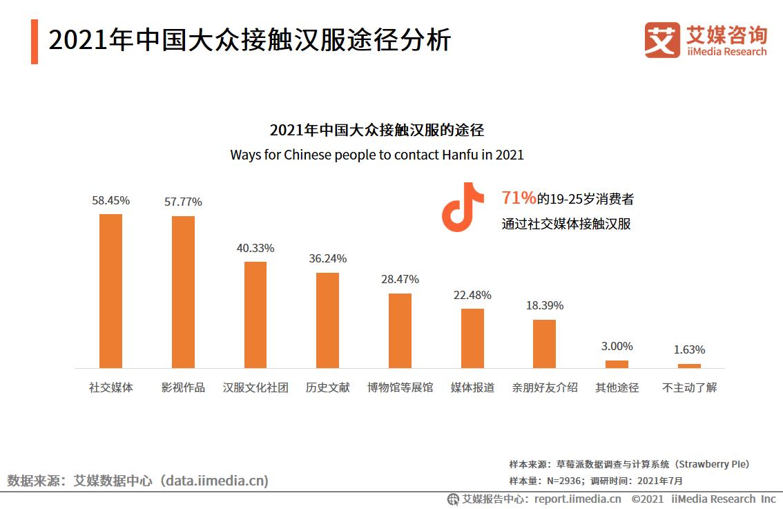 2021年中国大众接触汉服途径分析