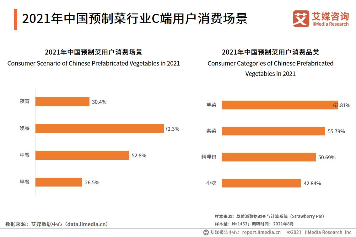 2021年中国预制菜行业C端用户消费场景