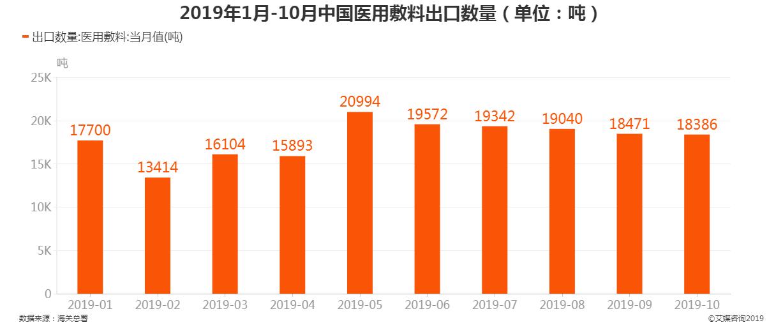 2019年1月-10月中国医用敷料出口数量