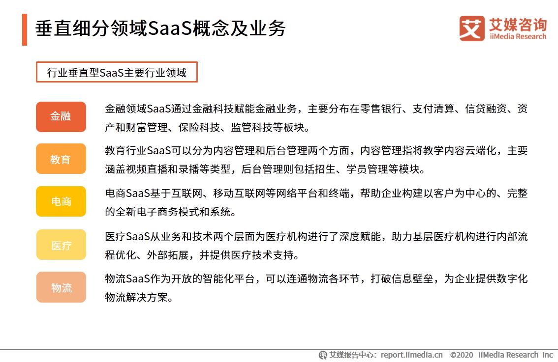垂直细分领域SaaS概念及业务