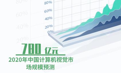 人工智能行业数据分析:预计2020年中国计算机视觉市场规模达780亿元