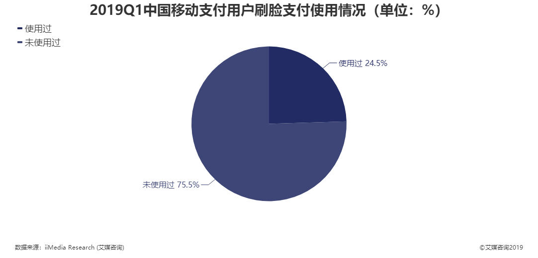 2019Q1中国移动支付用户刷脸支付使用情况