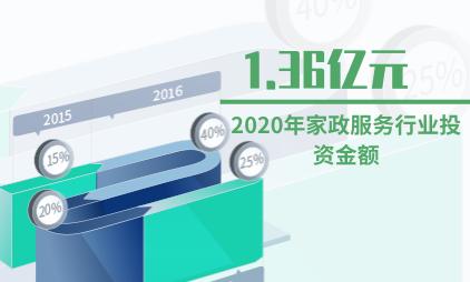 家政服务行业数据分析:2020年投资金额回落为1.36亿元