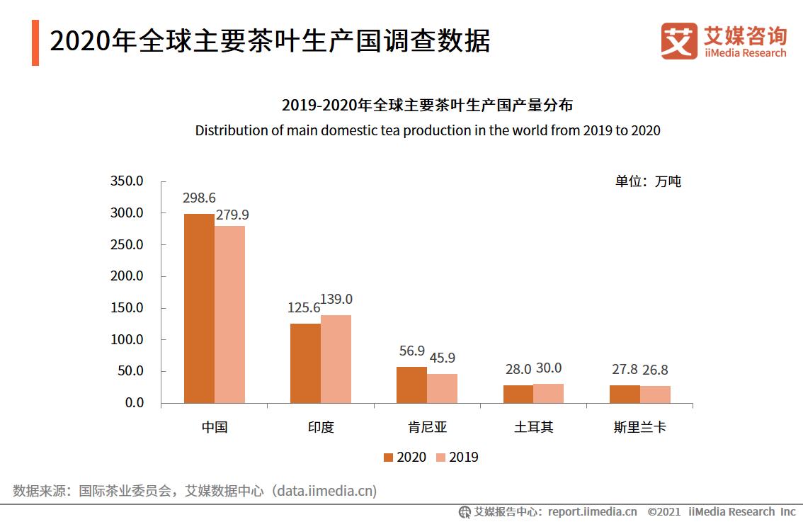 2020年全球主要茶叶生产国调查数据