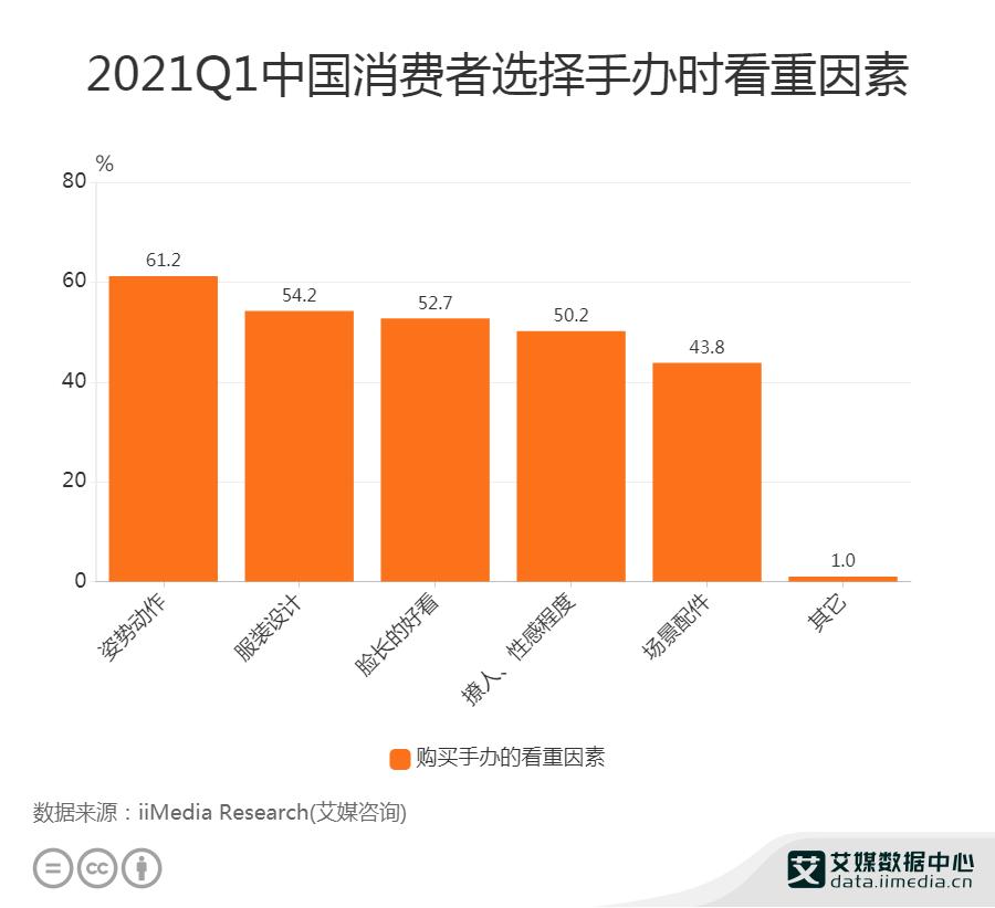 2021Q1中国消费者选择手办时看重因素