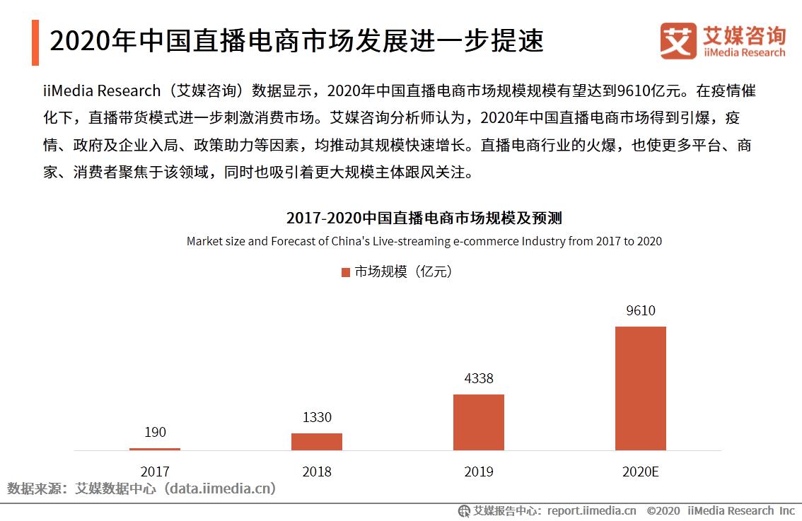 2020年中国直播电商市场发展进一步提速