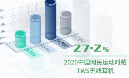 耳机行业数据分析:2020中国27.2%网民运动时戴TWS无线耳机