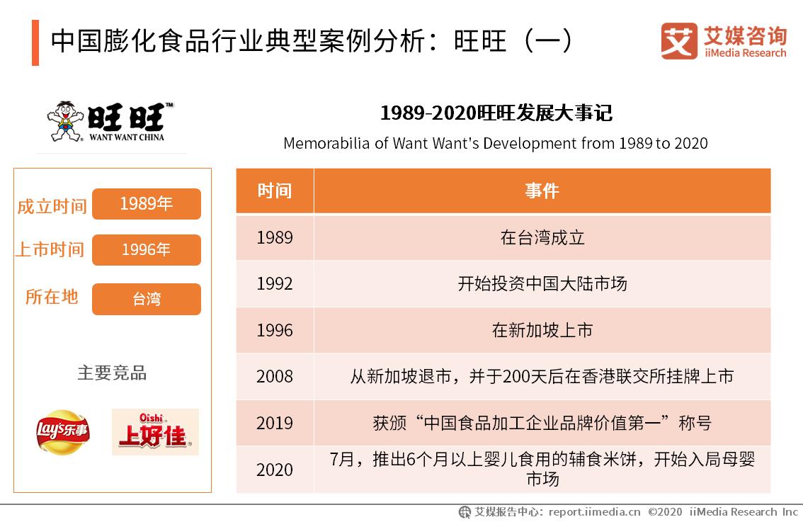 中国膨化食品行业典型案例分析:旺旺(一)