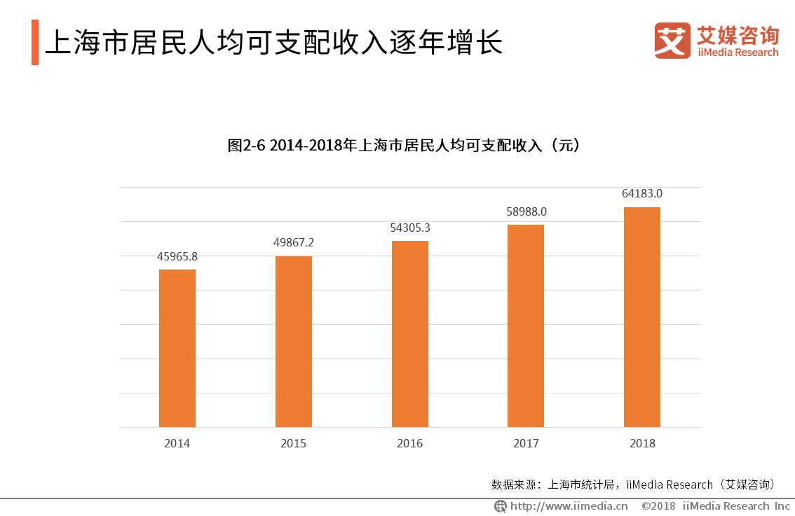 上海市居民人均可支配收入逐年增长