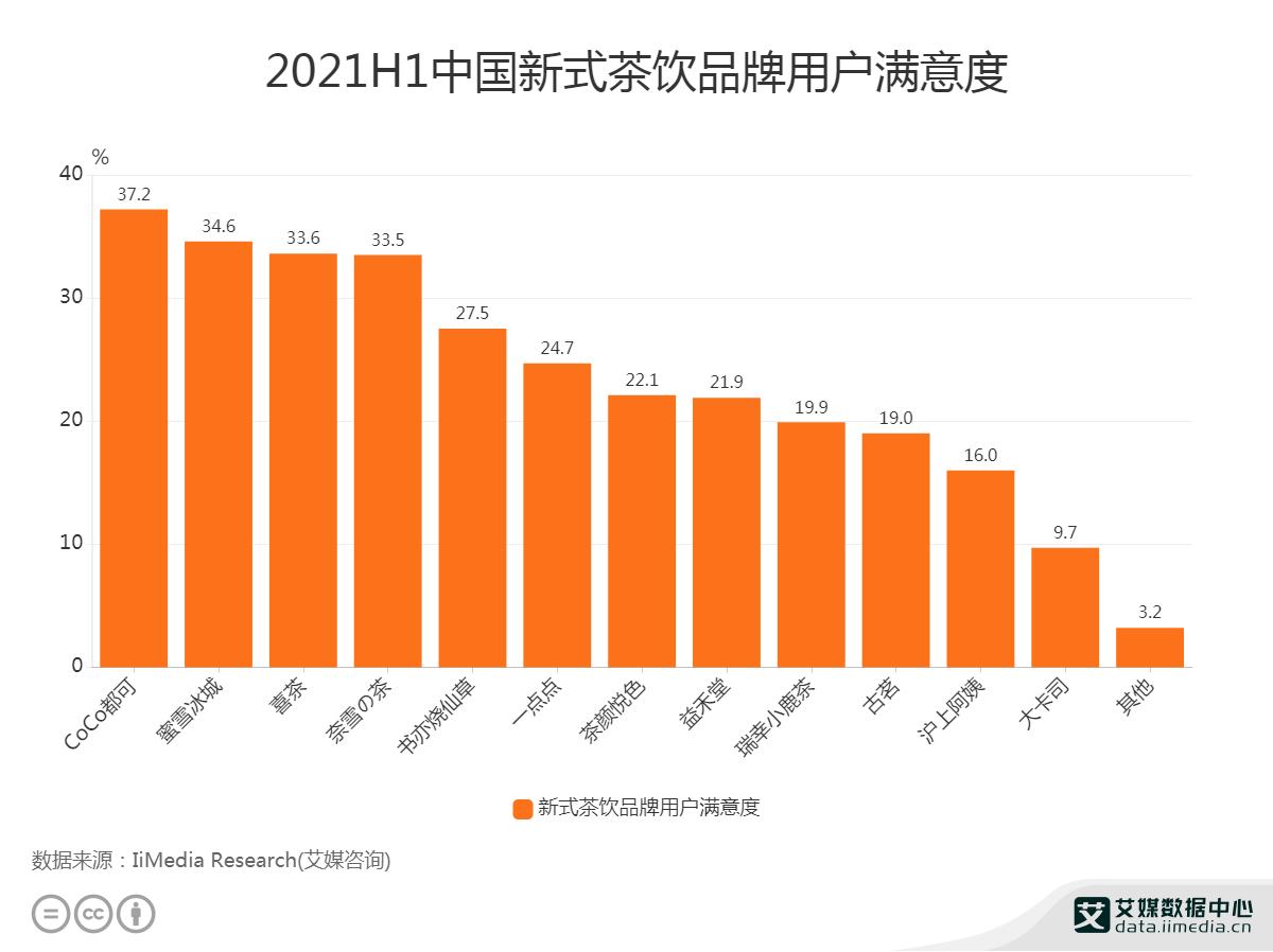 2021H1中国新式茶饮品牌用户满意度
