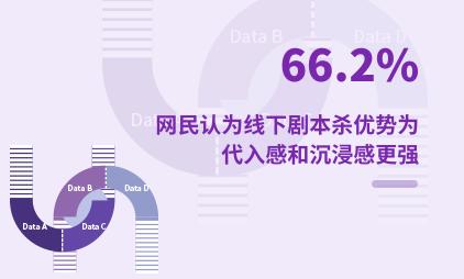 剧本杀行业数据分析:2021年中国66.2%网民认为线下剧本杀优势为代入感和沉浸感更强