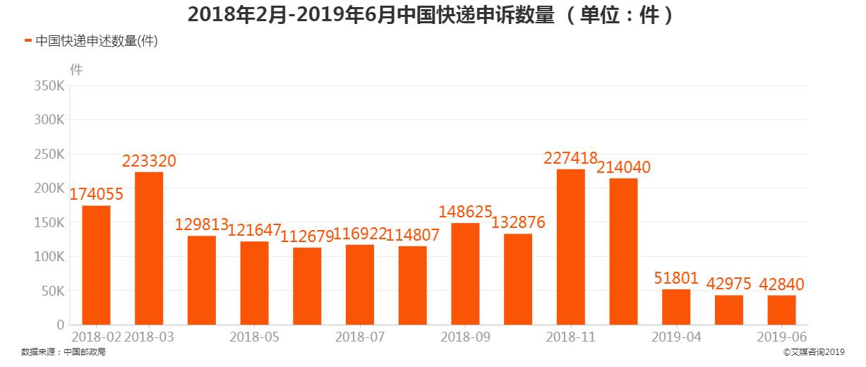2018年2月-2019年6月中国快递申诉数量