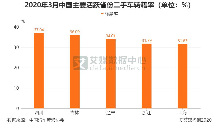 2020年3月中国主要活跃省份二手车转籍率(单位:%)