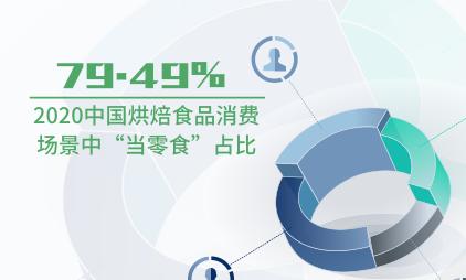 """快消食品数据分析:2020中国烘焙食品消费场景中""""当零食""""占比为79.49%"""