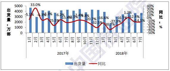 行业情报|2018年7月国内手机市场运行分析:出货量3697.5万部,同比呈下降趋势