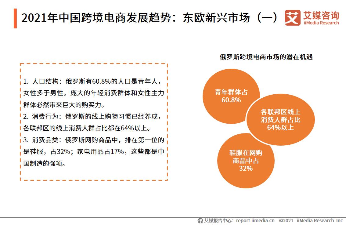 2021年中国跨境电商发展趋势:东欧新兴市场