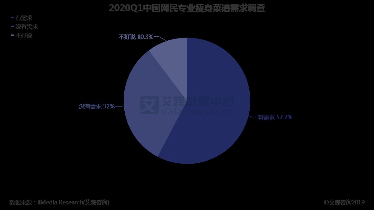 2020Q1中国网民瘦身菜谱关注情况调查情况