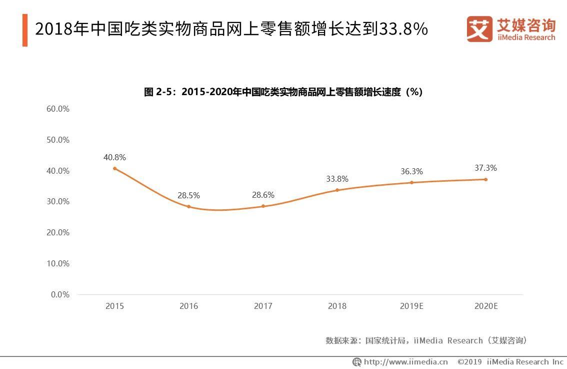 2018年中国吃类实物商品网上零售额增长达到33.8%