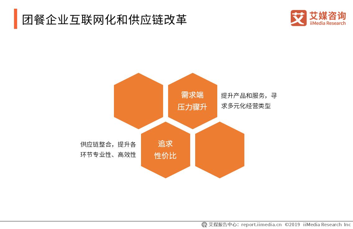 团餐企业互联网化和供应链改革