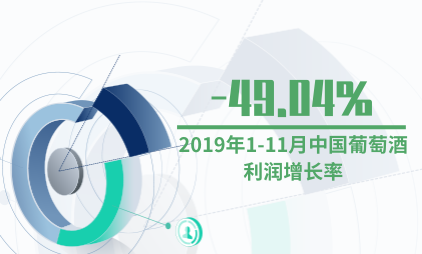 酒行业数据分析:2019年1-11月中国葡萄酒利润增长率-49.04%