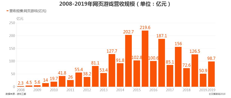 2008-2019年中国网页游戏营收规模
