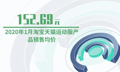 运动行业数据分析:2020年1月淘宝天猫运动服产品销售均价为152.69元