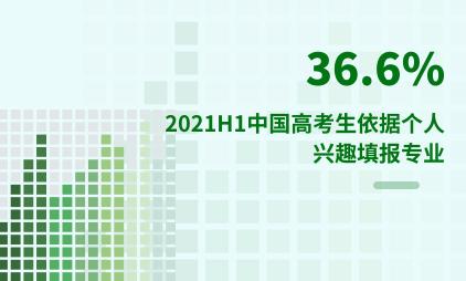 教育行业数据分析:2021H1中国36.6%高考生依据个人兴趣填报专业