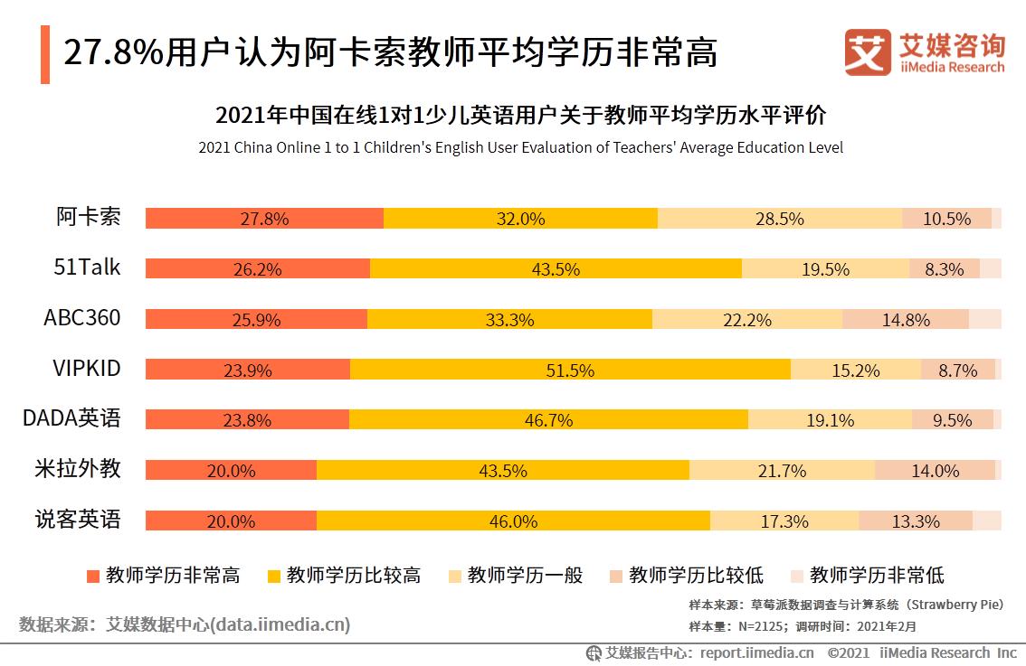 27.8%用户认为阿卡索教师平均学历非常高