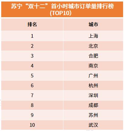 """苏宁""""双十二""""首小时战报:90后成消费主力军,""""剁手之都""""花落上海"""