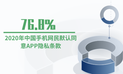 手机应用行业数据分析:2020年中国手机网民默认同意APP隐私条款占比达76.8%