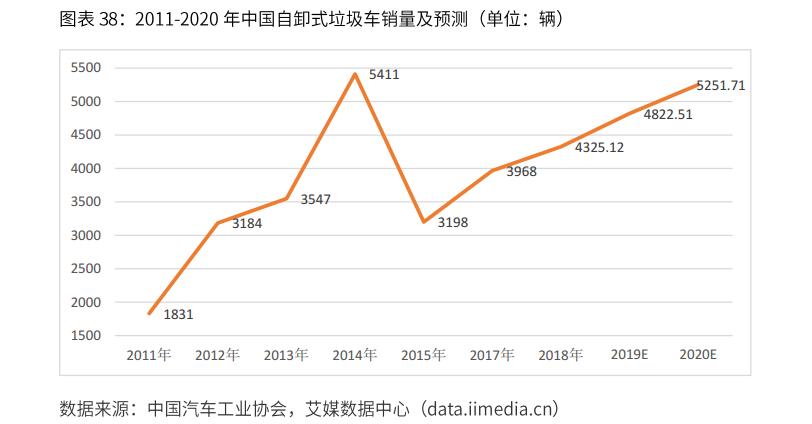 中国自卸式垃圾车销量