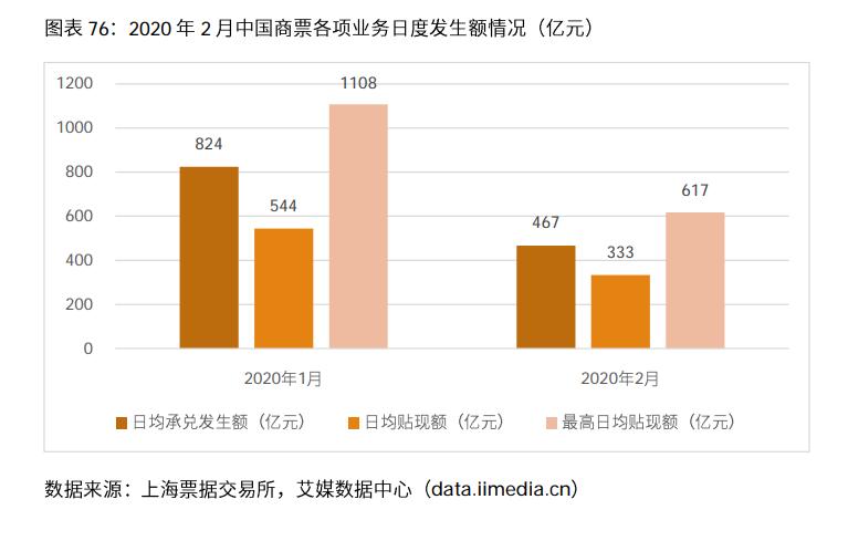 中国商票日均承兑发生额