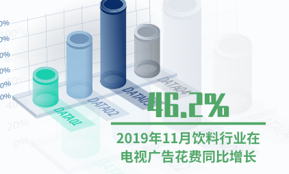 广告行业数据分析:2019年11月饮料行业在电视广告花费同比增长46.2%