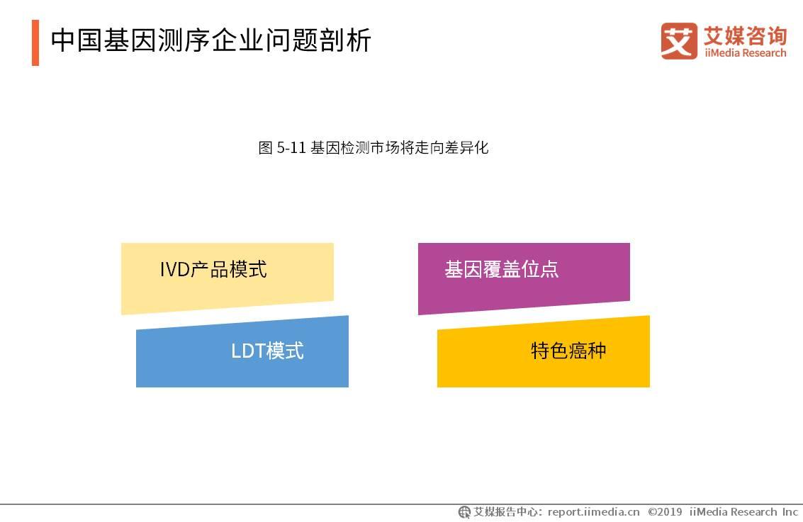 中国基因测序企业问题剖析