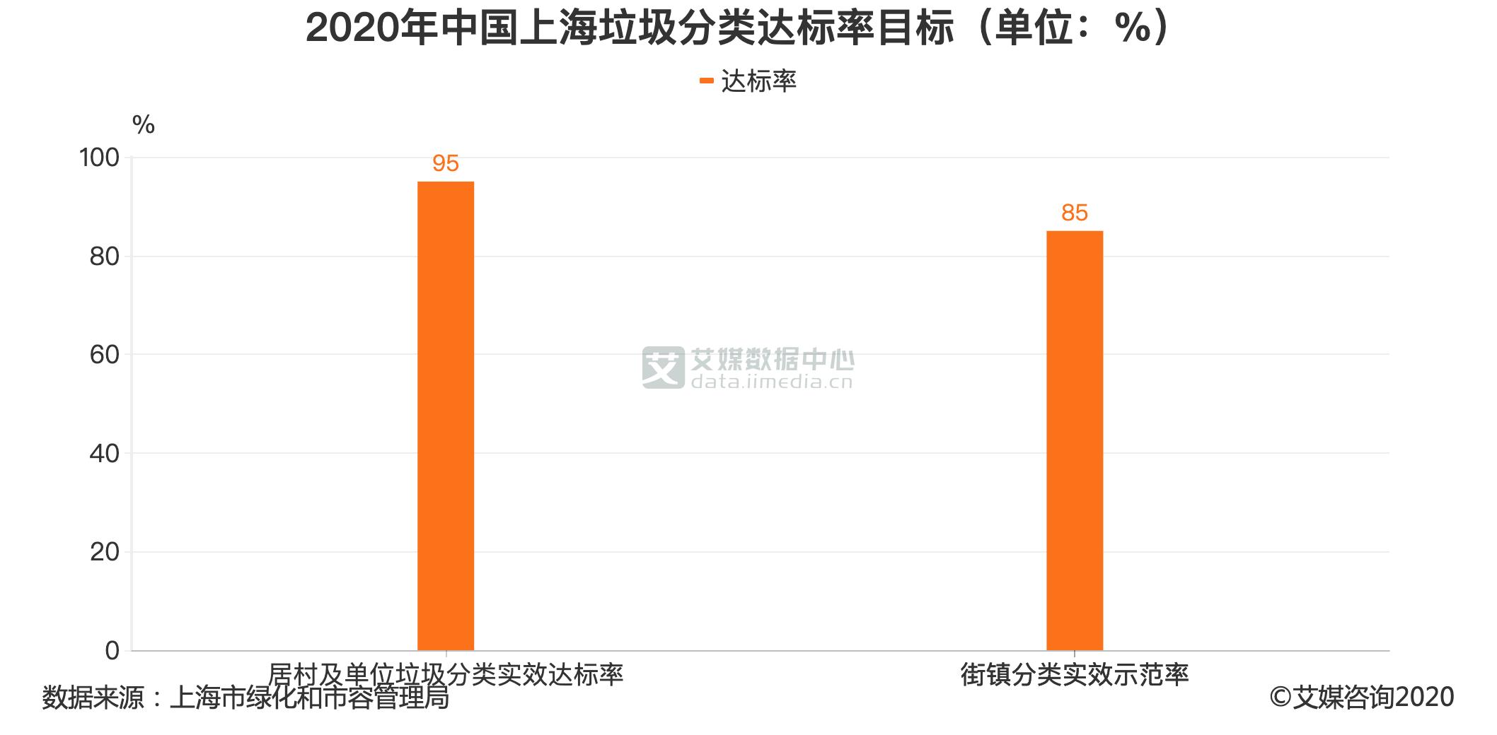 2020年中国上海垃圾分类达标率目标(单位:%)