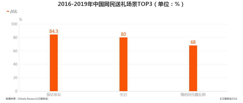 2016-2019年中国网民送礼场景TOP3